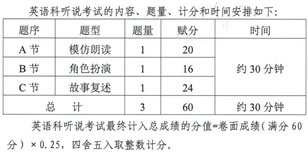 时间不多了广东英语听说测试即将开始结果什么时候公布