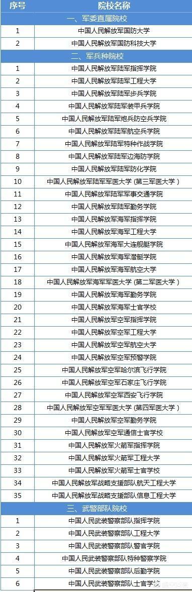 对43所军校进行了分类和统计这些学校不能混淆