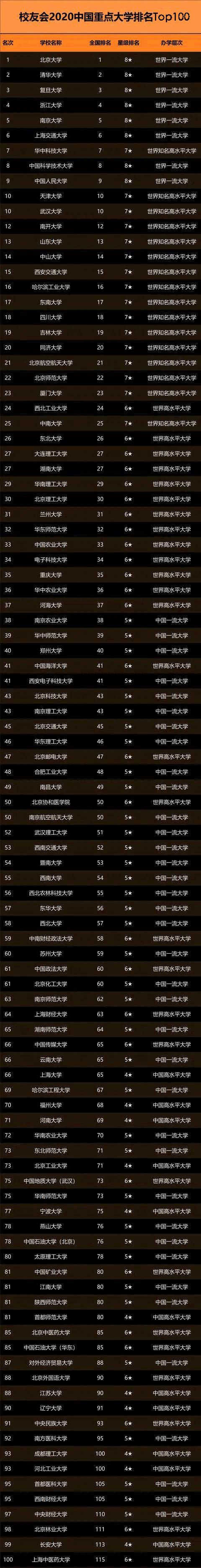 2020年中国重点大学排名前100名发布 看看有没有你的目标?