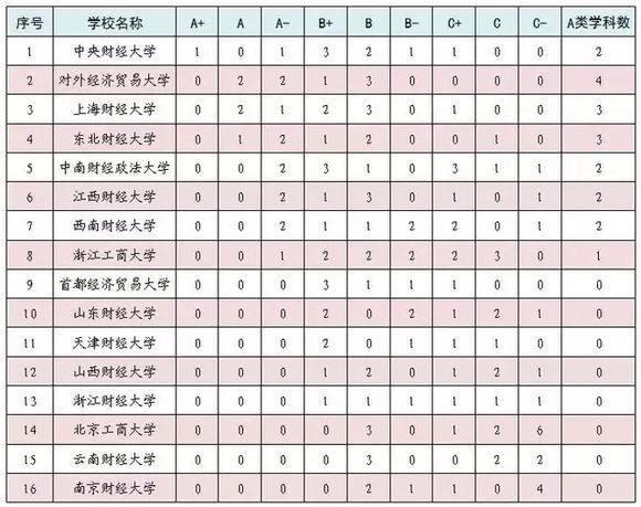 书名:中国最令人遗憾的财经书籍 学校名称与211非常相似 学科评价在全国排名第四