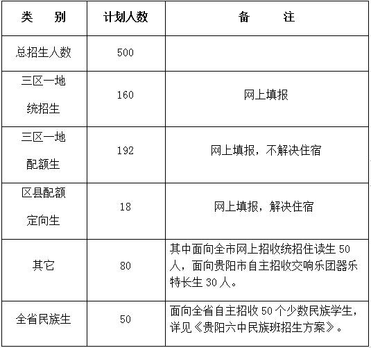贵阳省示范性高中招生简章及近三年招生成绩